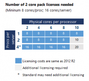 Number of 2-core pack licenses needed
